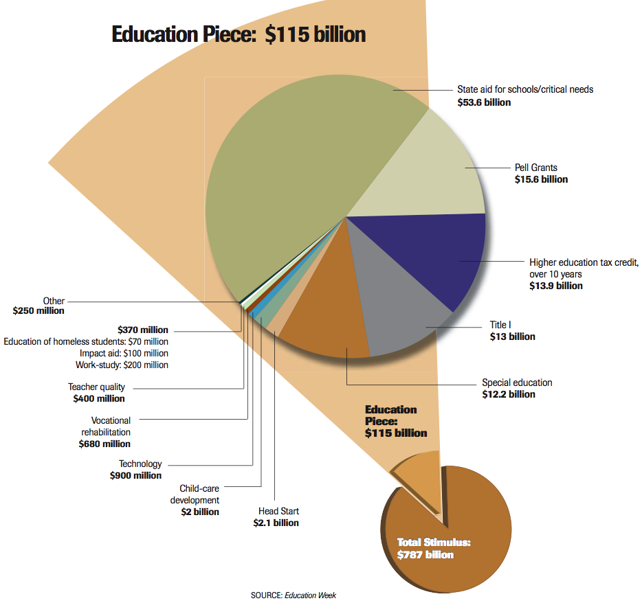 Graphic showing distribution of funds from the U.S. Department of Education