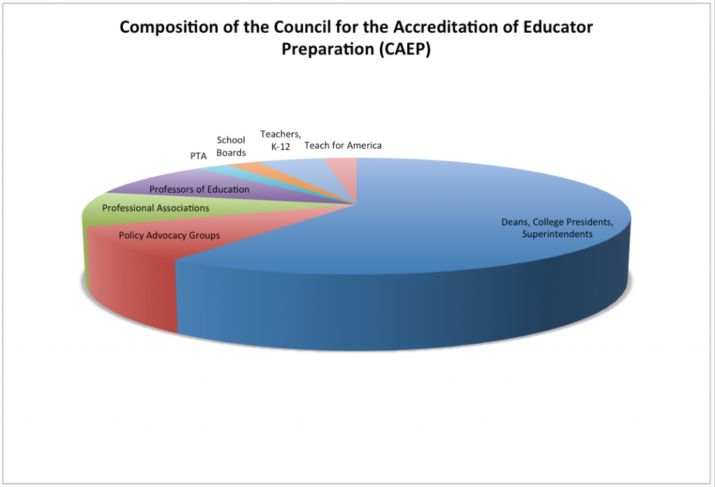 Figure 1. Council for the Accreditation of Educator Preparation (CAEP)