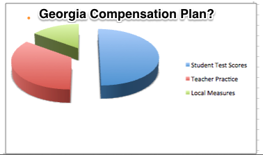Figure 1.  There will be three pieces to the compensation plan for Georgia teachers, and the largest piece will be based on erroneous student test scores.