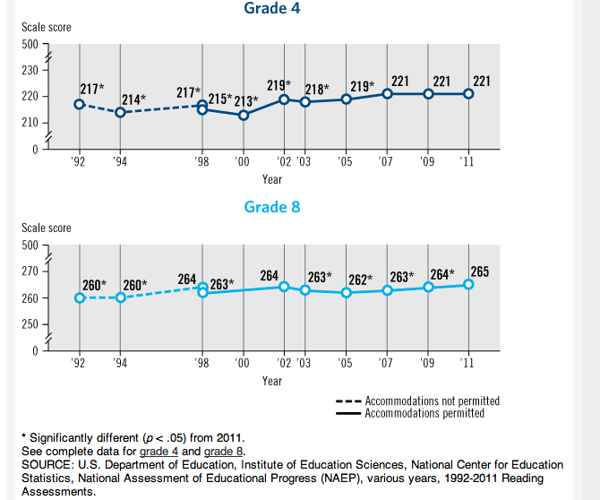 Figure 2.  Long term trend reading scores of American elementary students.