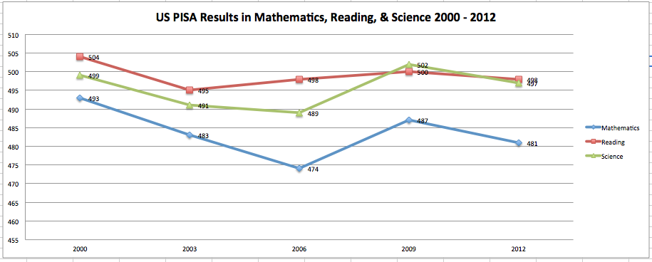 Figure 1. PISA Scores for American 15 year-olds, 2000 - 2012