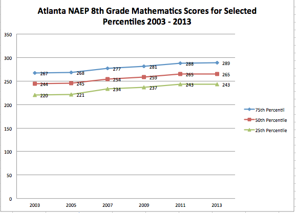 Figure 1 is a graph showing the average score of students at the 25th, 50th and 75th percentiles. NAEP, TUDA 2013 Report