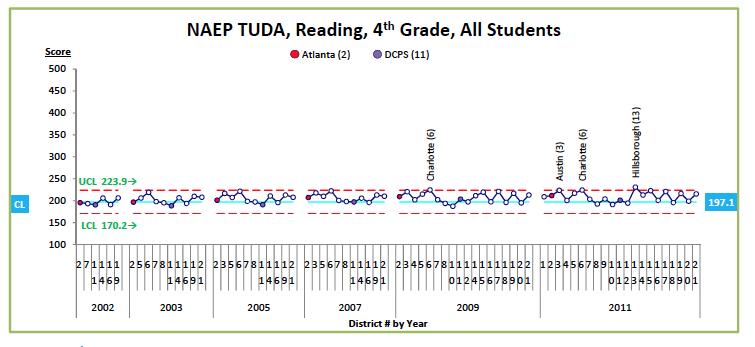 Figure 2.  NAEP TUDA, Reading, 4th Grade, All students prepared by edwjohnson@aol.com