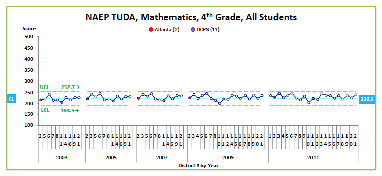 Figure 3. NAEP TUDA, Mathematics, 4th Grade, All Students prepared by edwjohnson@aol.com