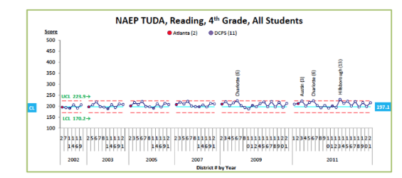 Figure 1. TUDA, Reading, 4th Grade Control Chart Showing Long Term Achievement Scores Across 21 Urban Districts