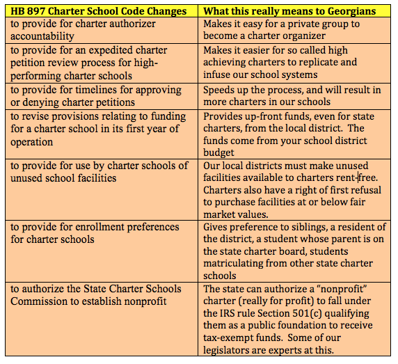Figure 1.  Georgia House Bill 897 Charter School Code Changes and What these changes mean to Georgians.