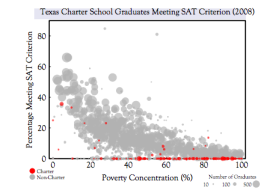 Figure 2. Percentage of high school graduates meeting Texas SAT/ACT College Readiness Criterion plotted as a function of concentration of poverty. Every disk is a high school, with the area of the disk proportional to the number of graduates. Charter schools are highlighted in red; non-charters are grey. Source: Dr. Michael Marder, Used with Permission. Click on the graph for more visualizations.