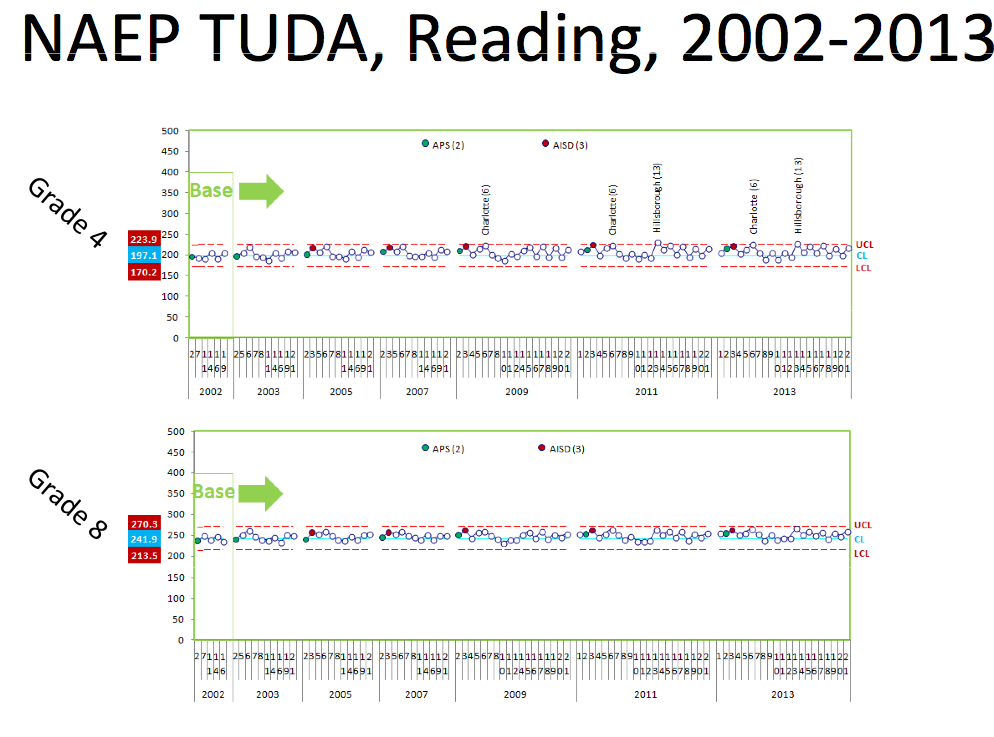Figure 2. NAEP TUDA, Reading, 4th & 8th Grade, 2002 - 2013.  Source: Ed Johnson