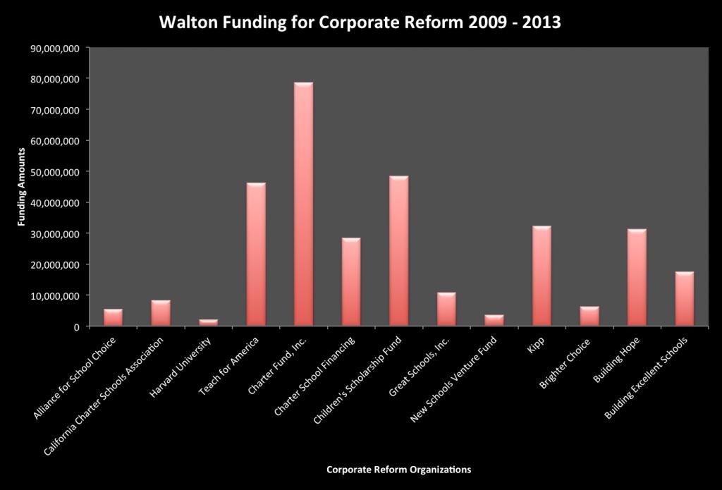 Figure 2. Walton Funding for Corporate Reform 2009 - 2013. Data Source: http://www.waltonfamilyfoundation.org/