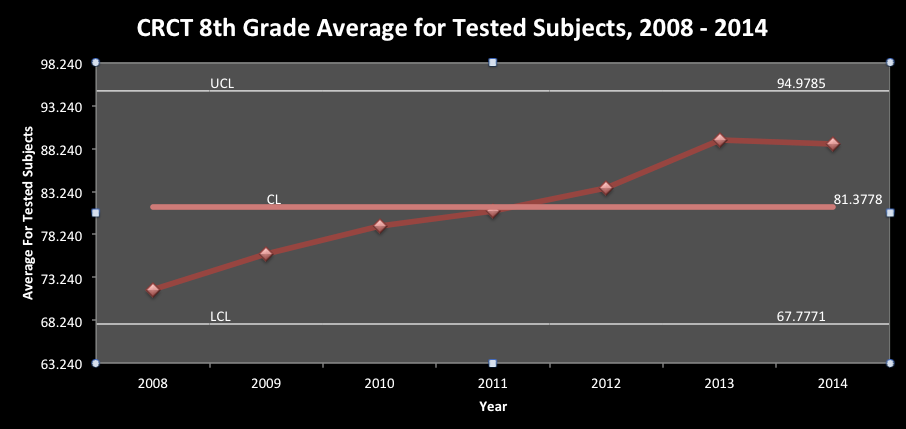 Figure 2. Trend of Average Score on 8th Grade CRCT's in Tested Subjects