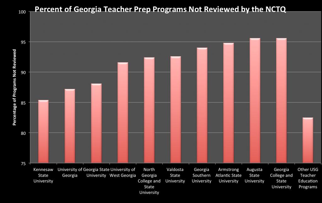 Figure 1. Percentage of teacher education programs NOT reviewed at University System of Georgia teacher prep schools.